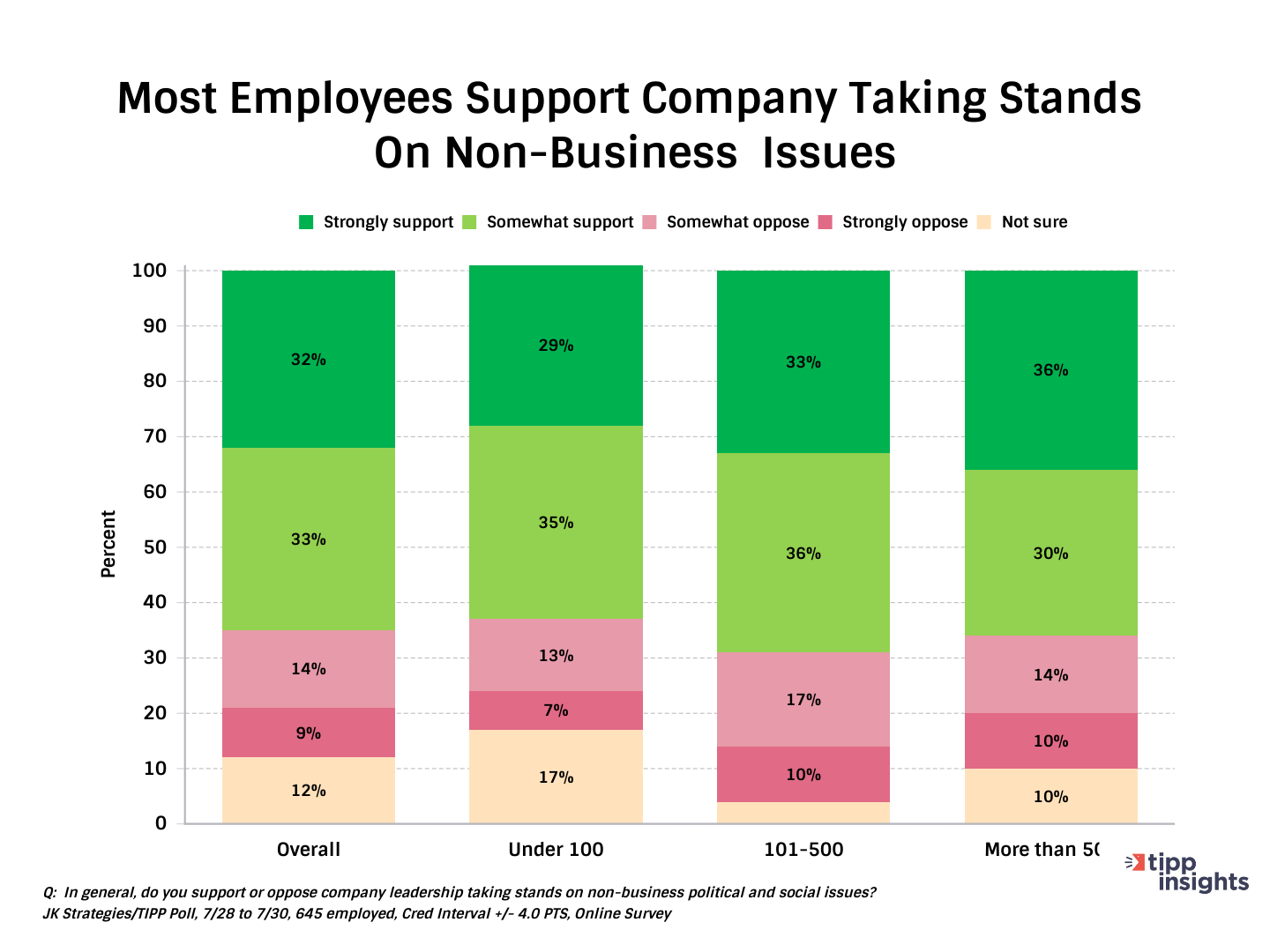 TIPP/JK Strategies Results Americans supporting companies taking stands on non buisiness issues