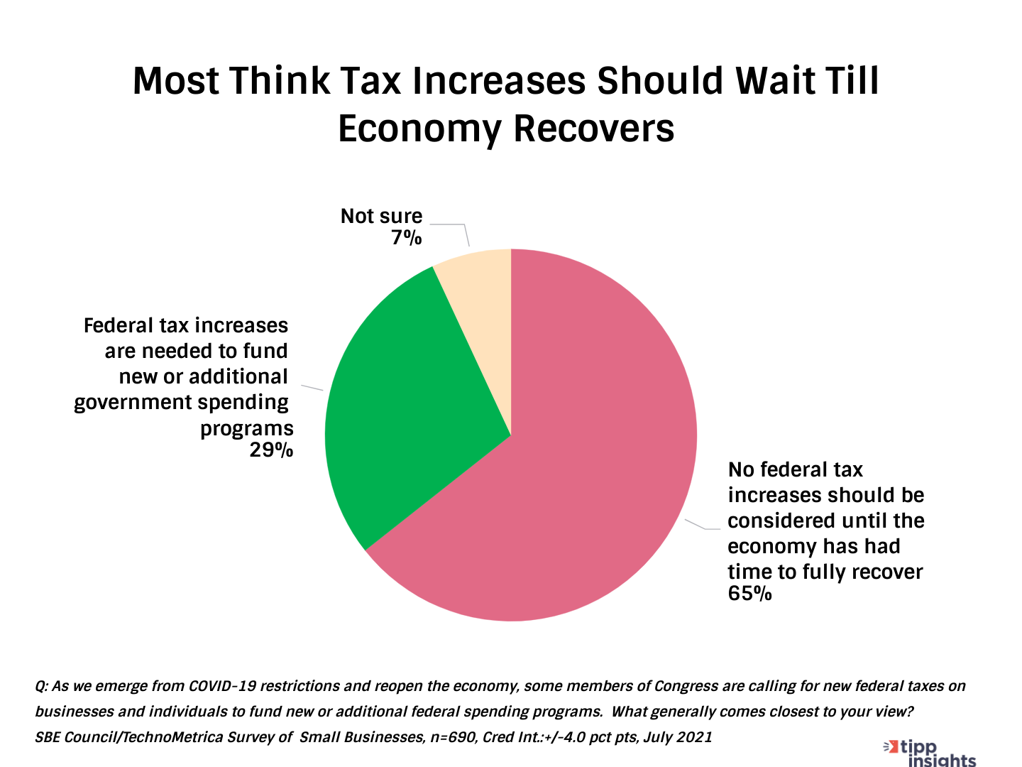 TIPP/SBE Poll Results Chart:  Most American Small Businesses think tax increases should wait