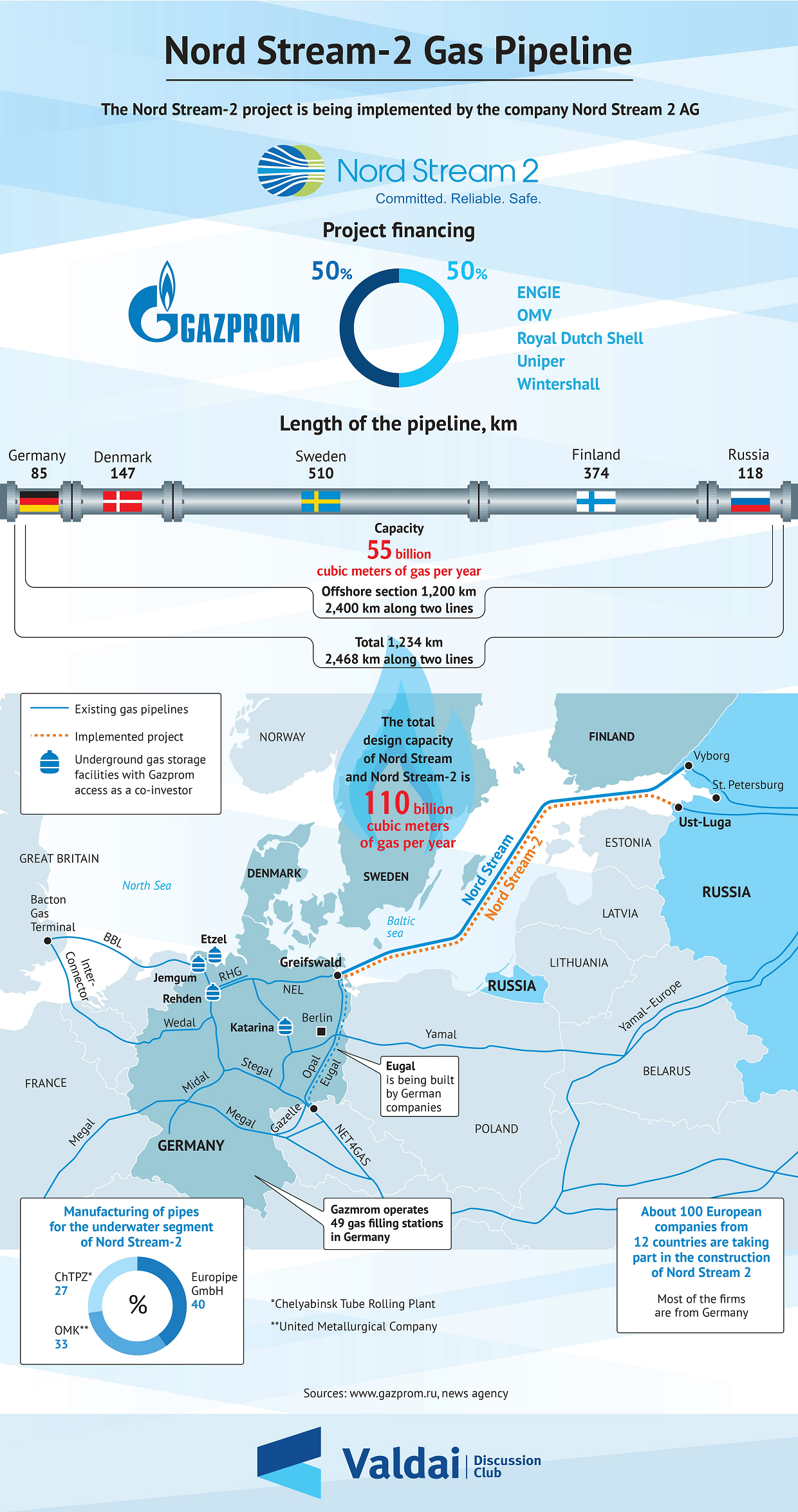 Nord Stream 2 Infographic