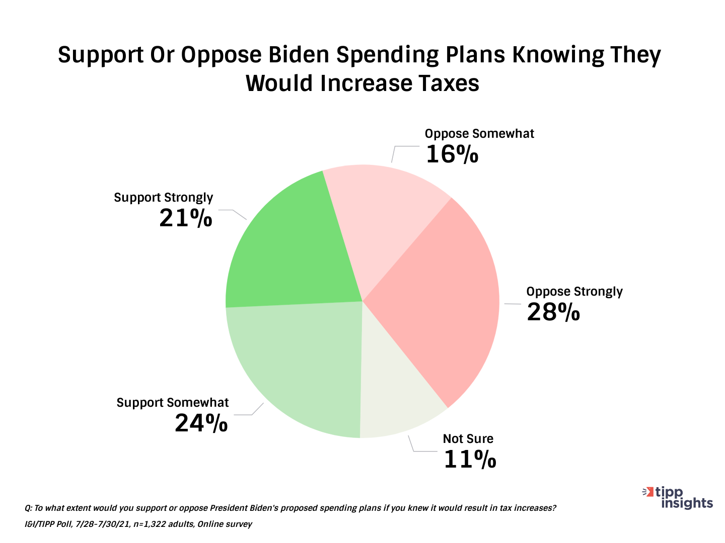 TIPP Poll Results Americans support of oppose biden spending plans if taxes were to increase