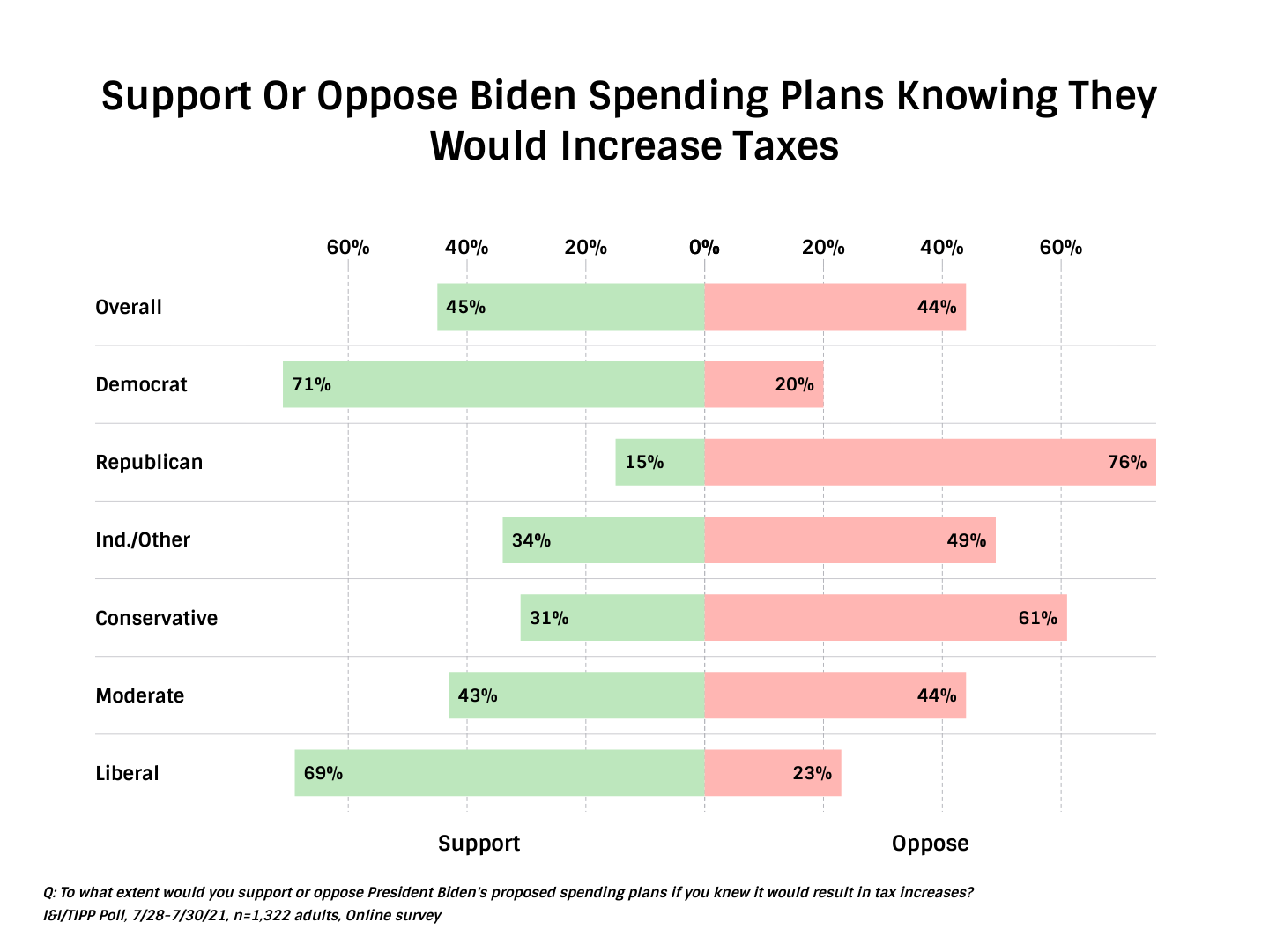 TIPP Poll Results Americans and raising taxes due to Biden spending plan, party and ideological lines