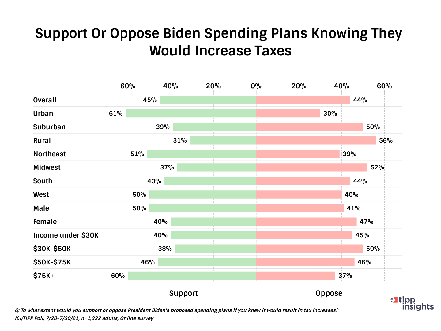 TIPP Poll Results: Americans support or opposition of biden spending plan if taxes increase