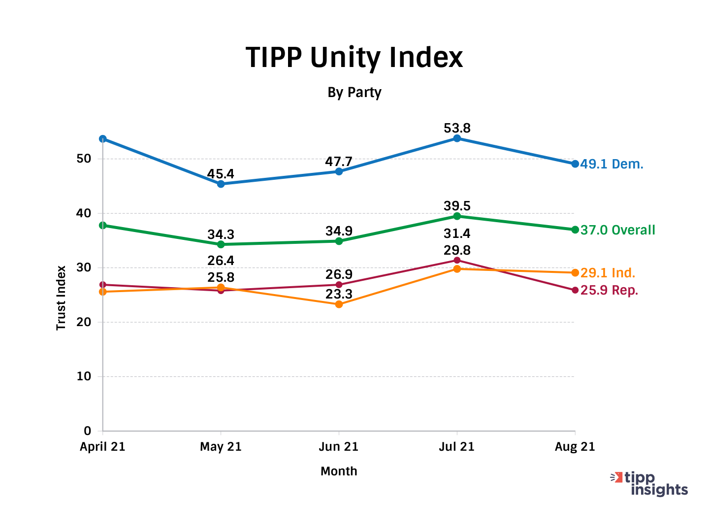 TIPP Poll Tracking Unity Index in the United States