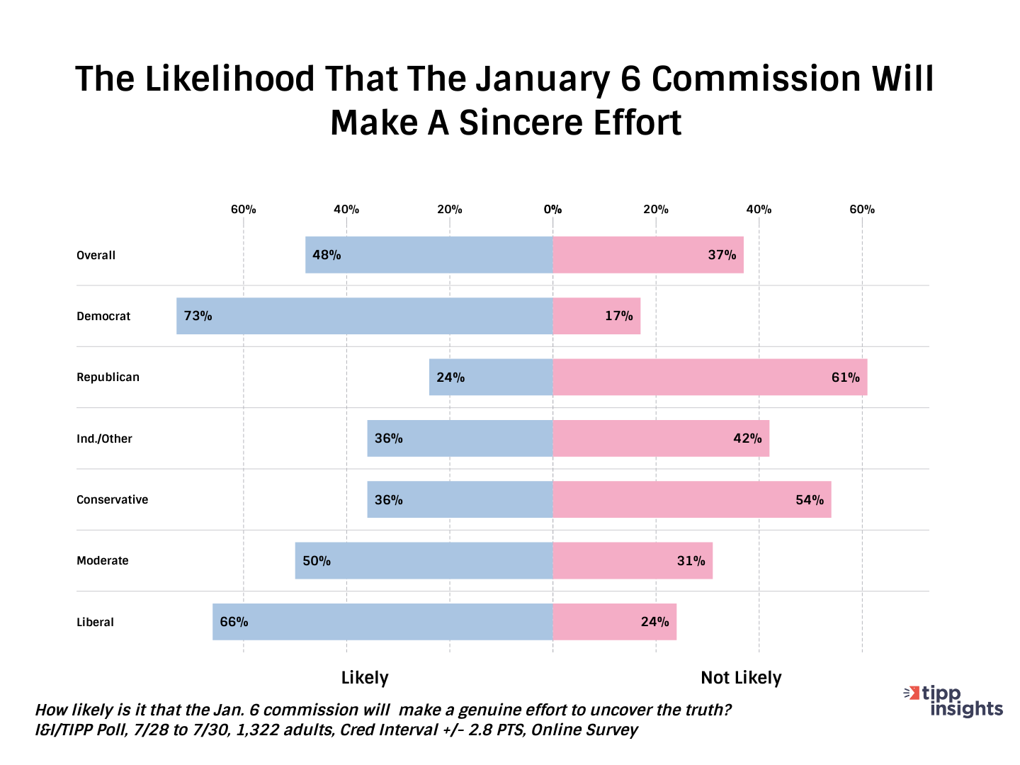 TIPP Poll Results Chart: Likelihood that january 6 commission will make a sincere effort