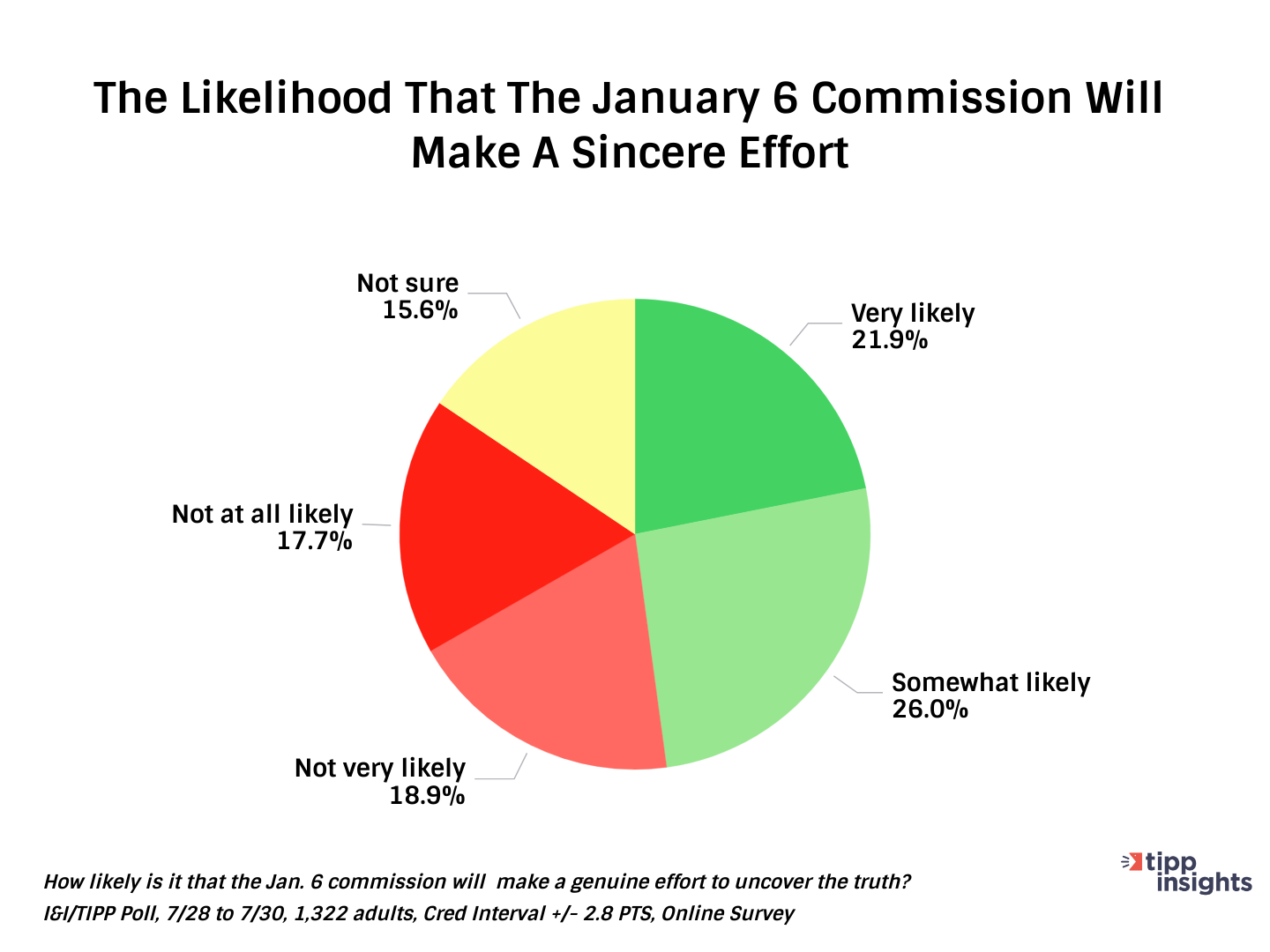 TIPP Poll Results Pie Chart: Likelihood that the january 6 commission will make a sincere effort