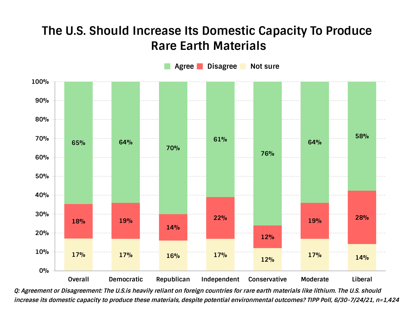 TIPP Poll Result Chart: U.S. should increase its domestic capacity to produce rare earth materials