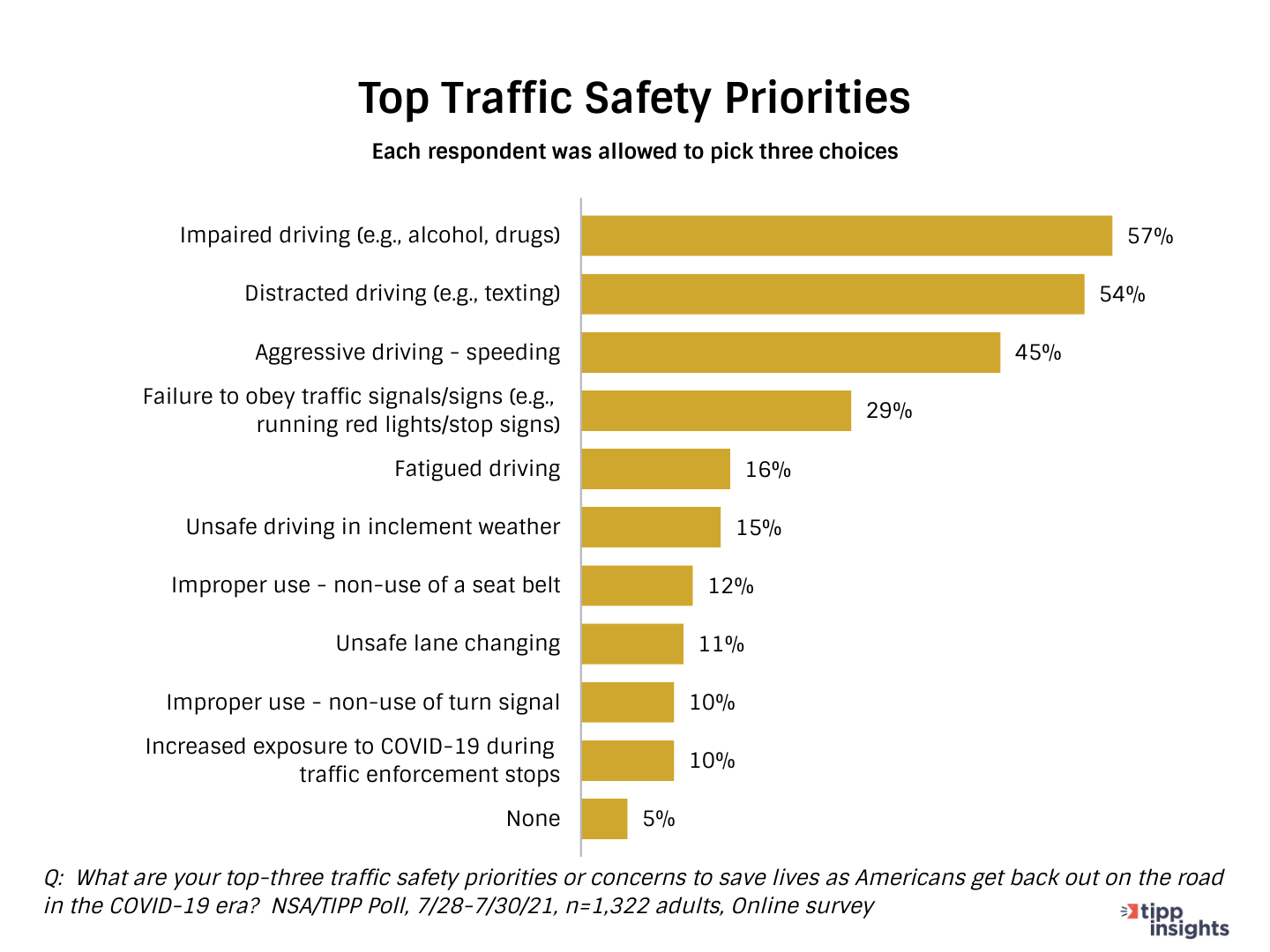 TIPP Poll Results: Americans Top Traffic Safety Priorities while driving