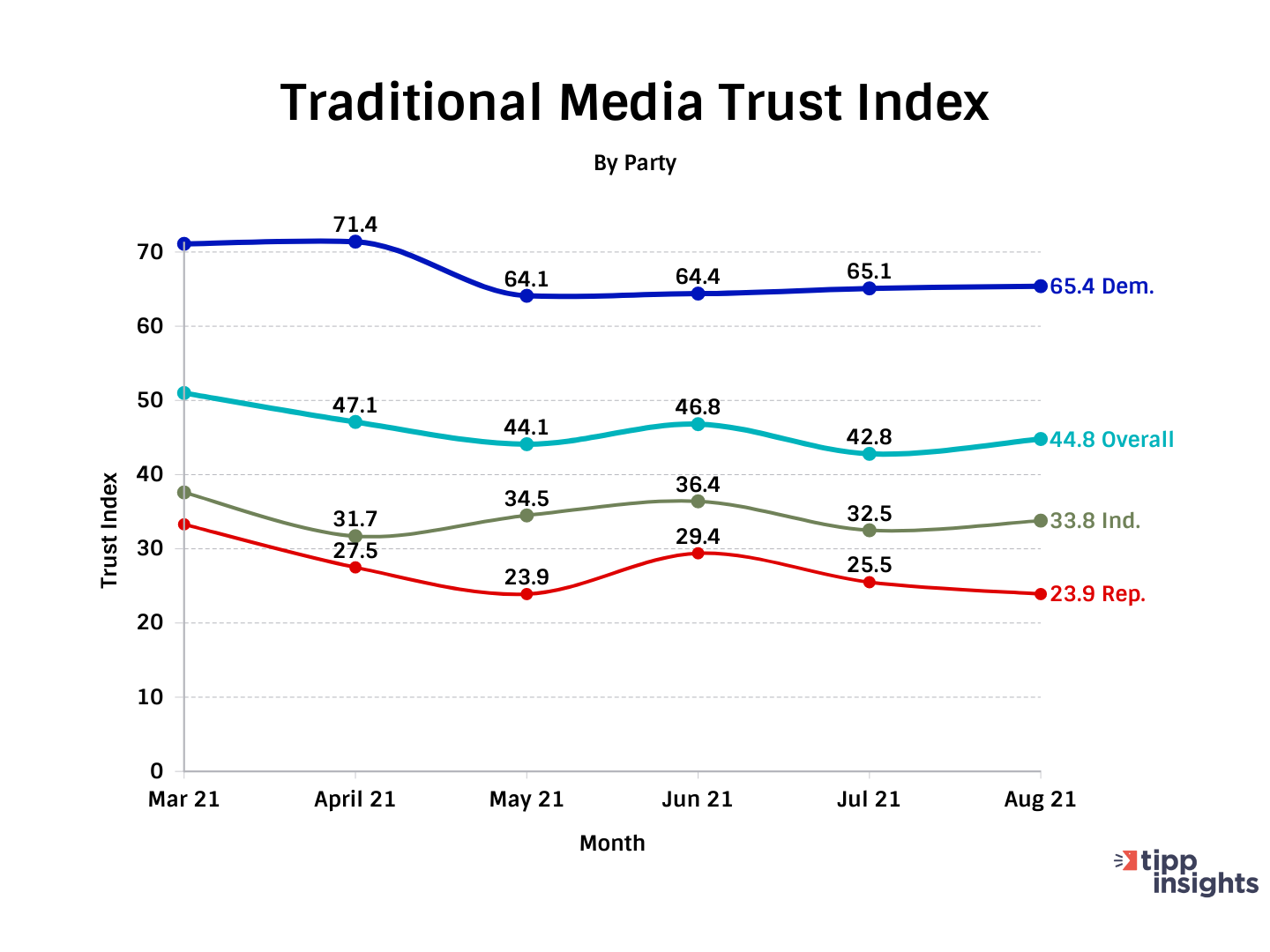 TIPP Poll Resultss: Americans trust in Traditional Media Trust Index