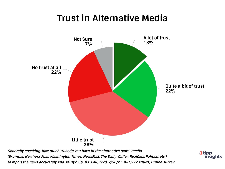 TIPP Poll Results: Americans Trust in Alternative Media