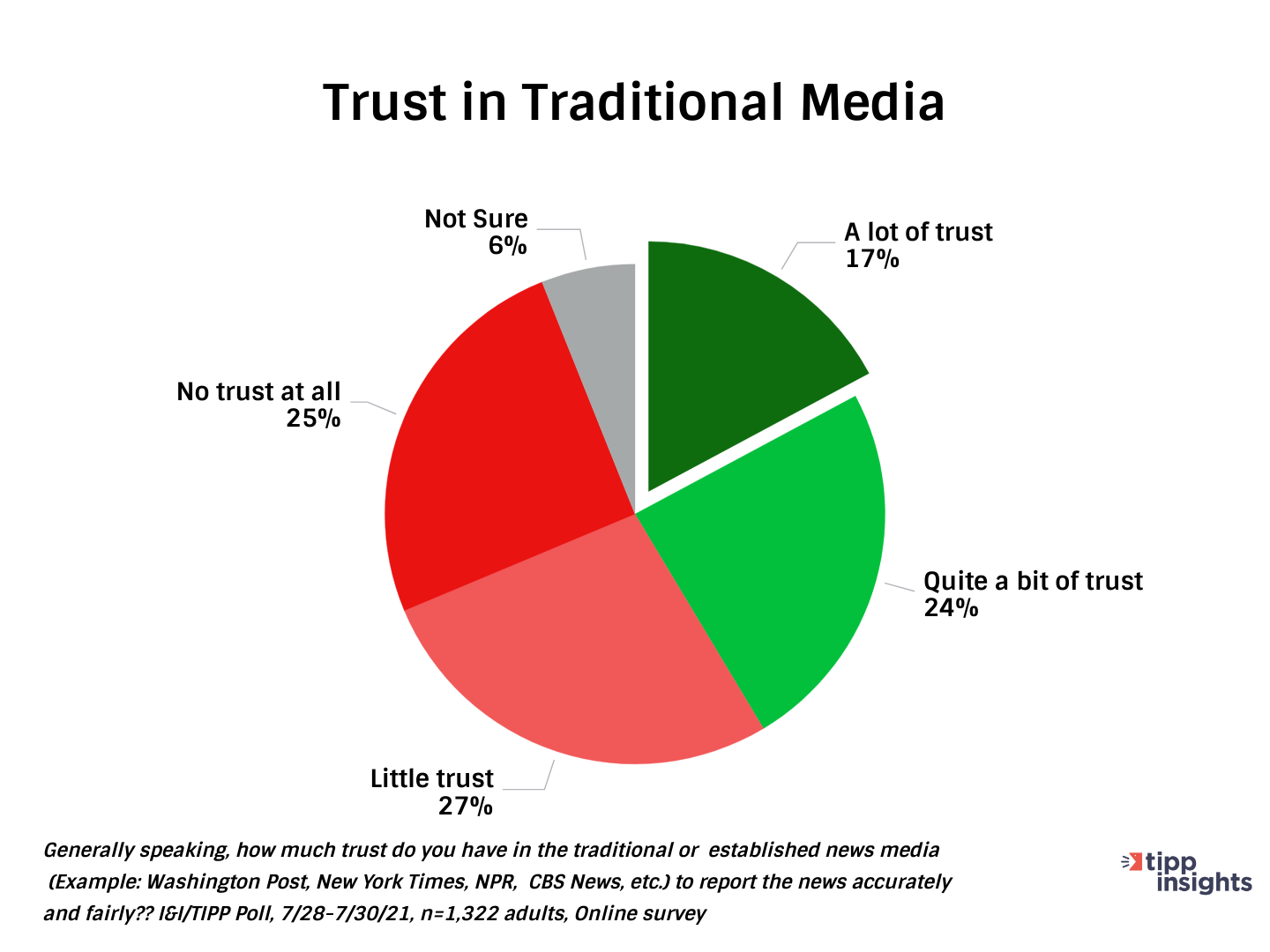 TIPP Poll Results: Americans Trust in Traditional Media