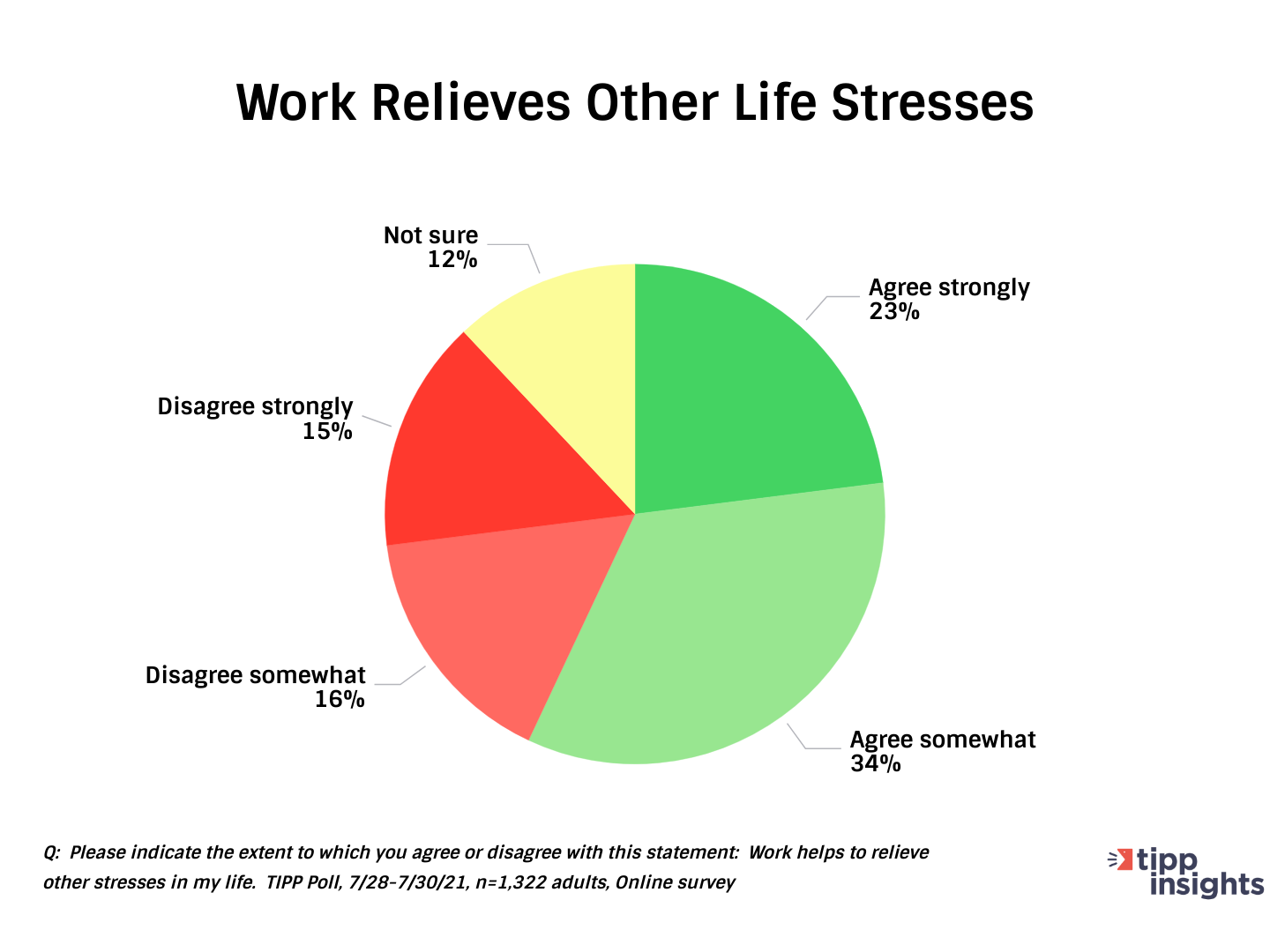 TIPP Poll Results: Americans stress, and work.