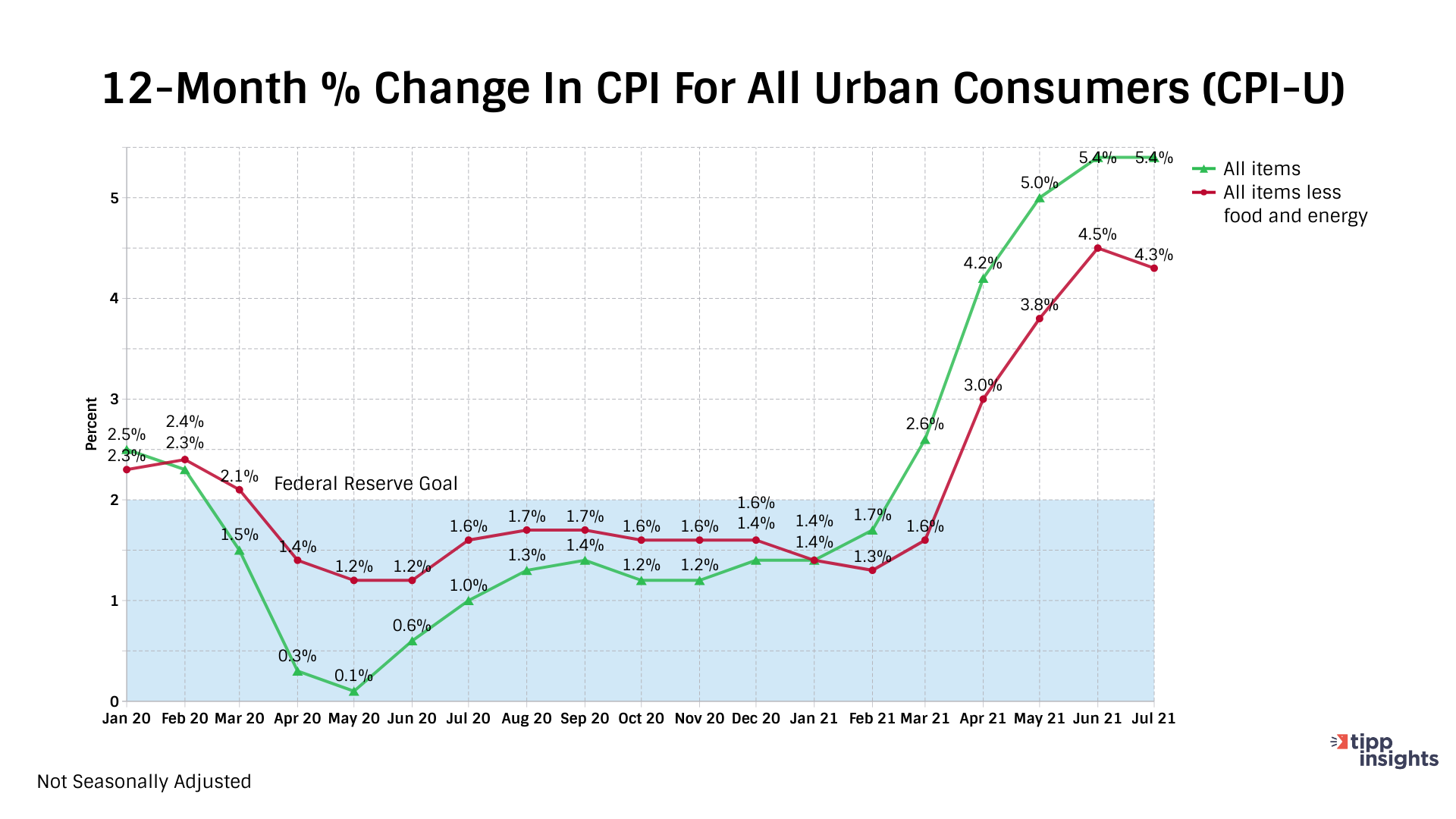 12-month% Change in CPI for Urban Consumers - Inflation