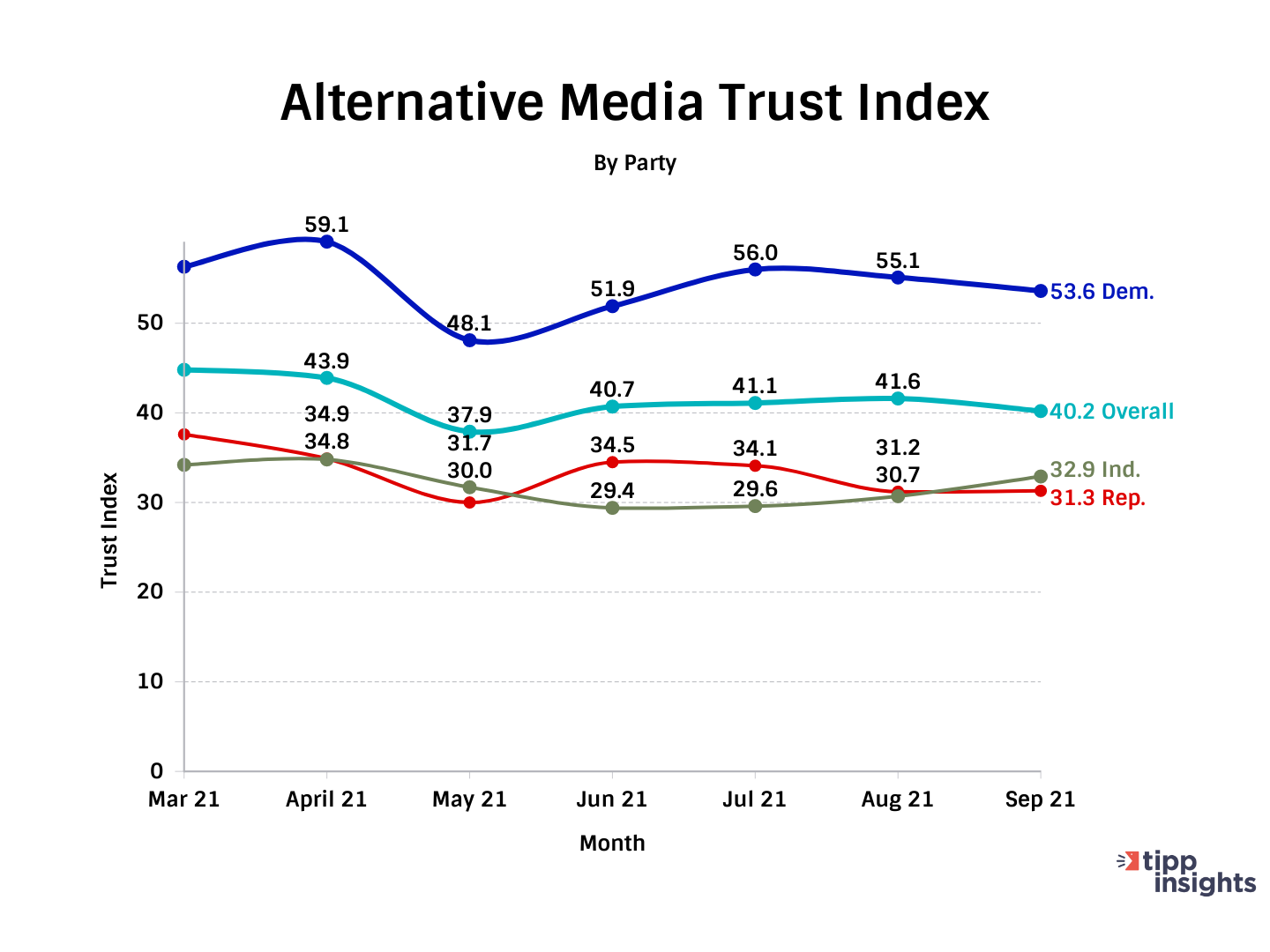 TIPP Poll Results: Americans and the Alternative Media Trust Index