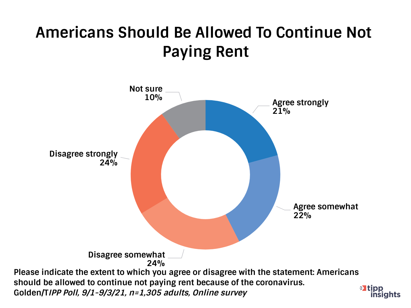TIPP/Golden Poll Results: Should Americans be allowed to continue not paying rent?