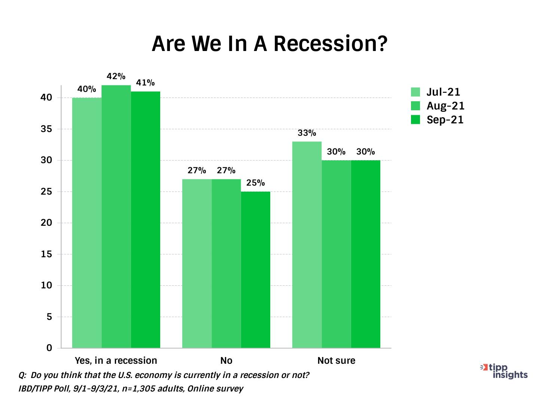 IBD/Tipp Economic Optimism Index, Recession concerns for Americans