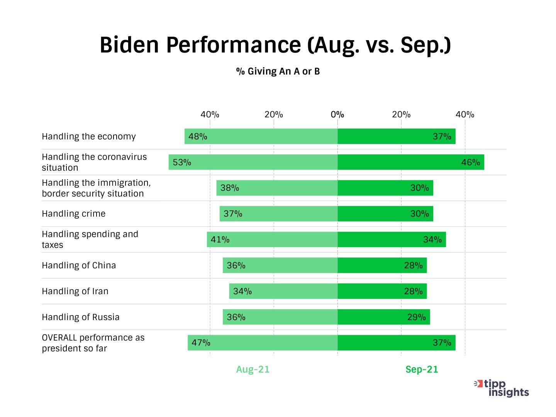 TIPP Poll President Biden's Performance Ratings Changes