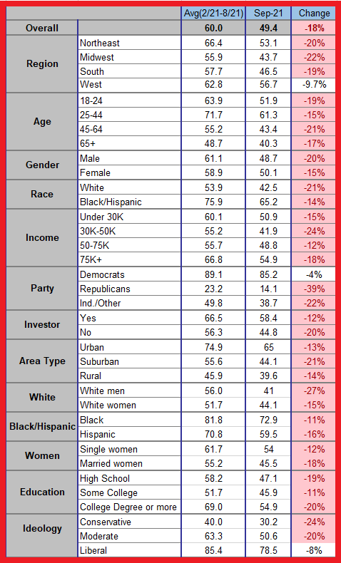 TIPP Poll Presidential Leadership Index Table comparison