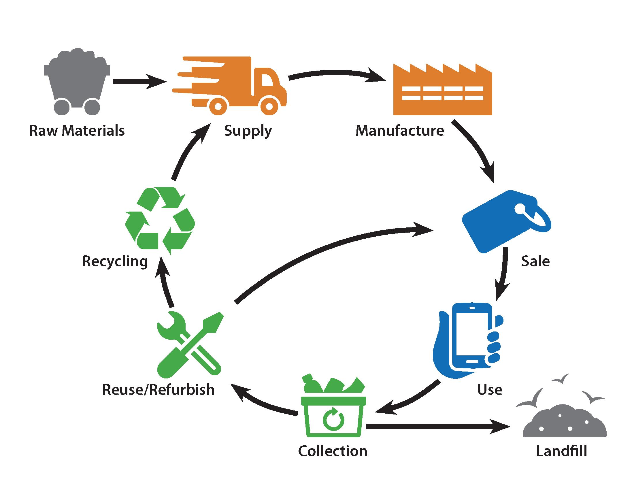 EPA Recycling