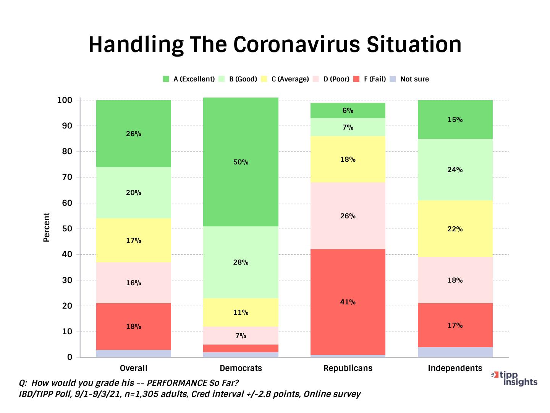 TIPP Presidential Leadership Polling, Bidens Handling Of the coronavirus