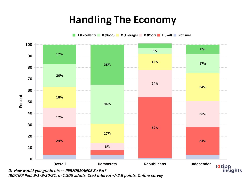 TIPP Poll Leadership Index, President Bidnes Handling Of the Economy
