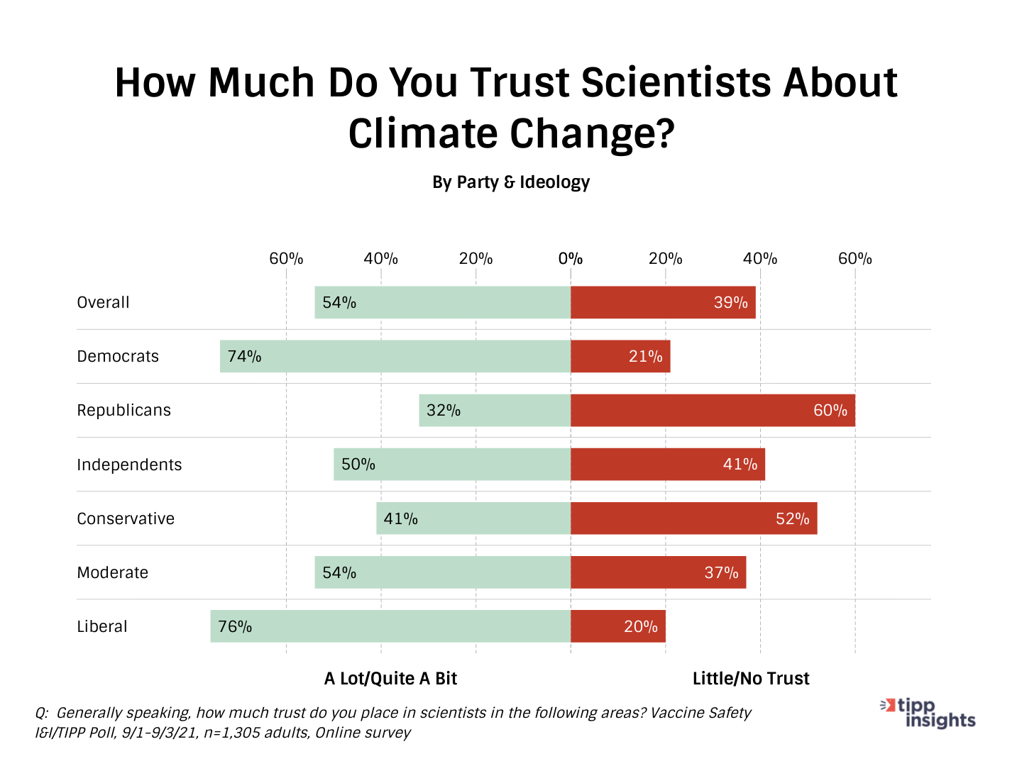 I&I/TIPP Poll askling americans how much trust do you have in regards to scientists and climate change?