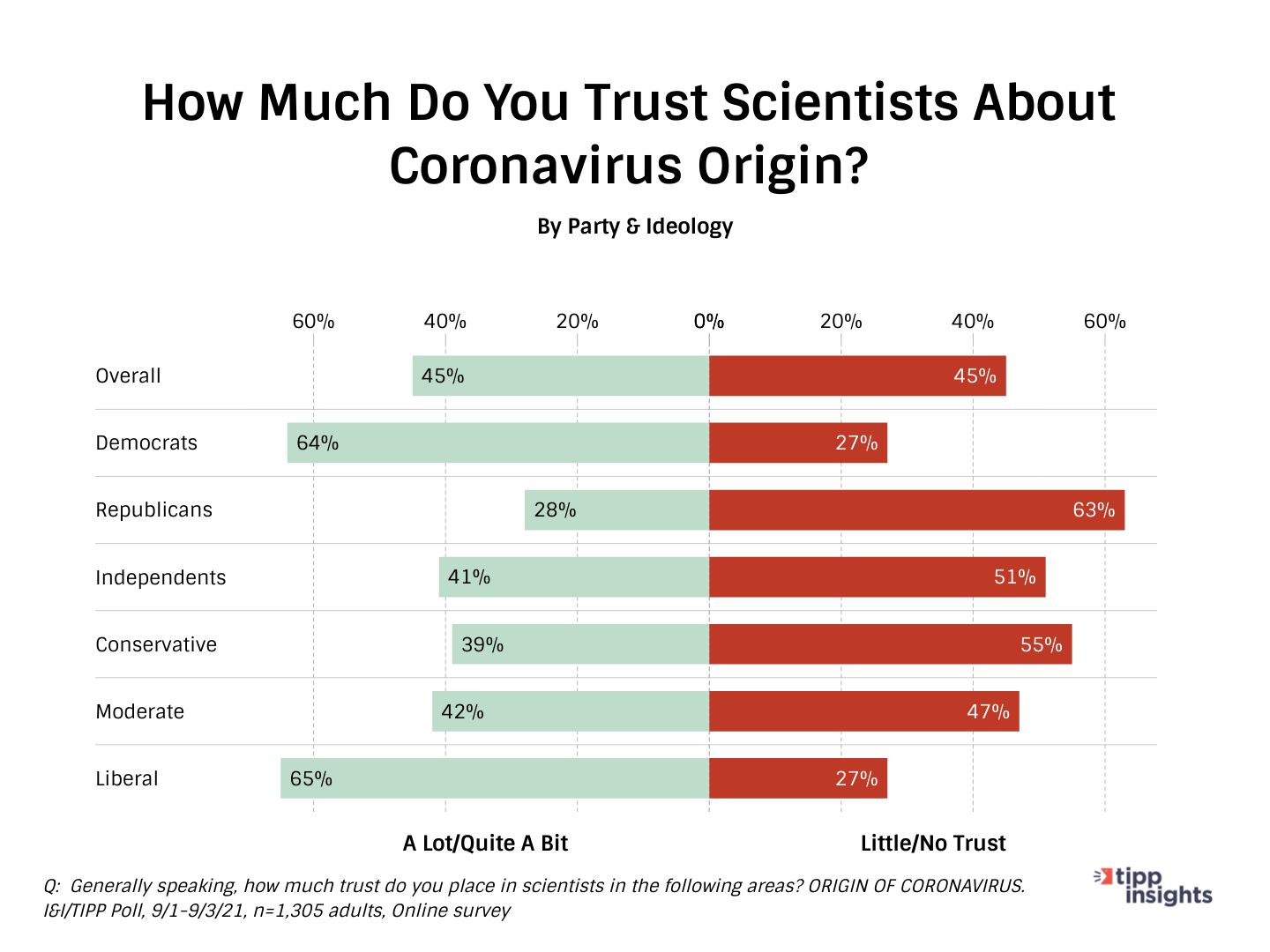I&I/TIPP Poll Asking americans how much trust do they have towards scientists and the Coronavirus Origin