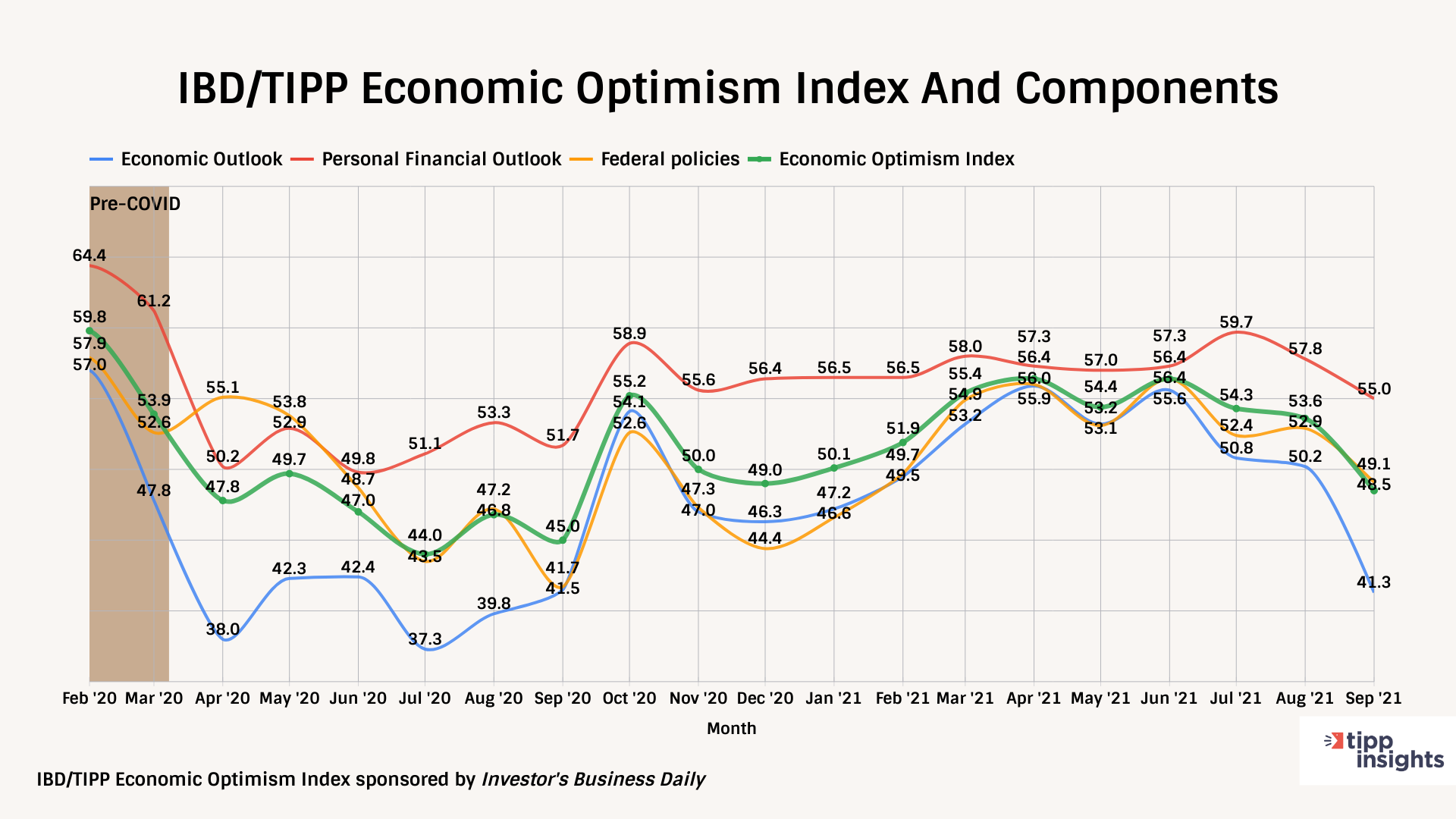 IBD/TIPP Economic optimism index
