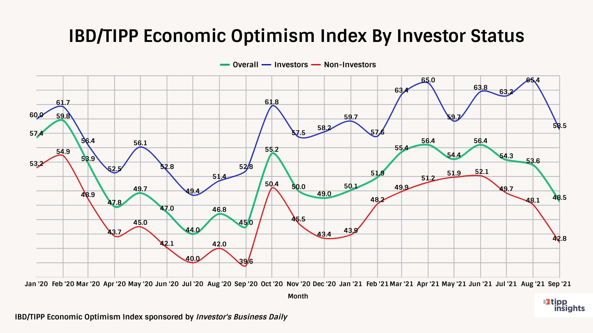 IBD/TIPP Economic optimism index investor confidence