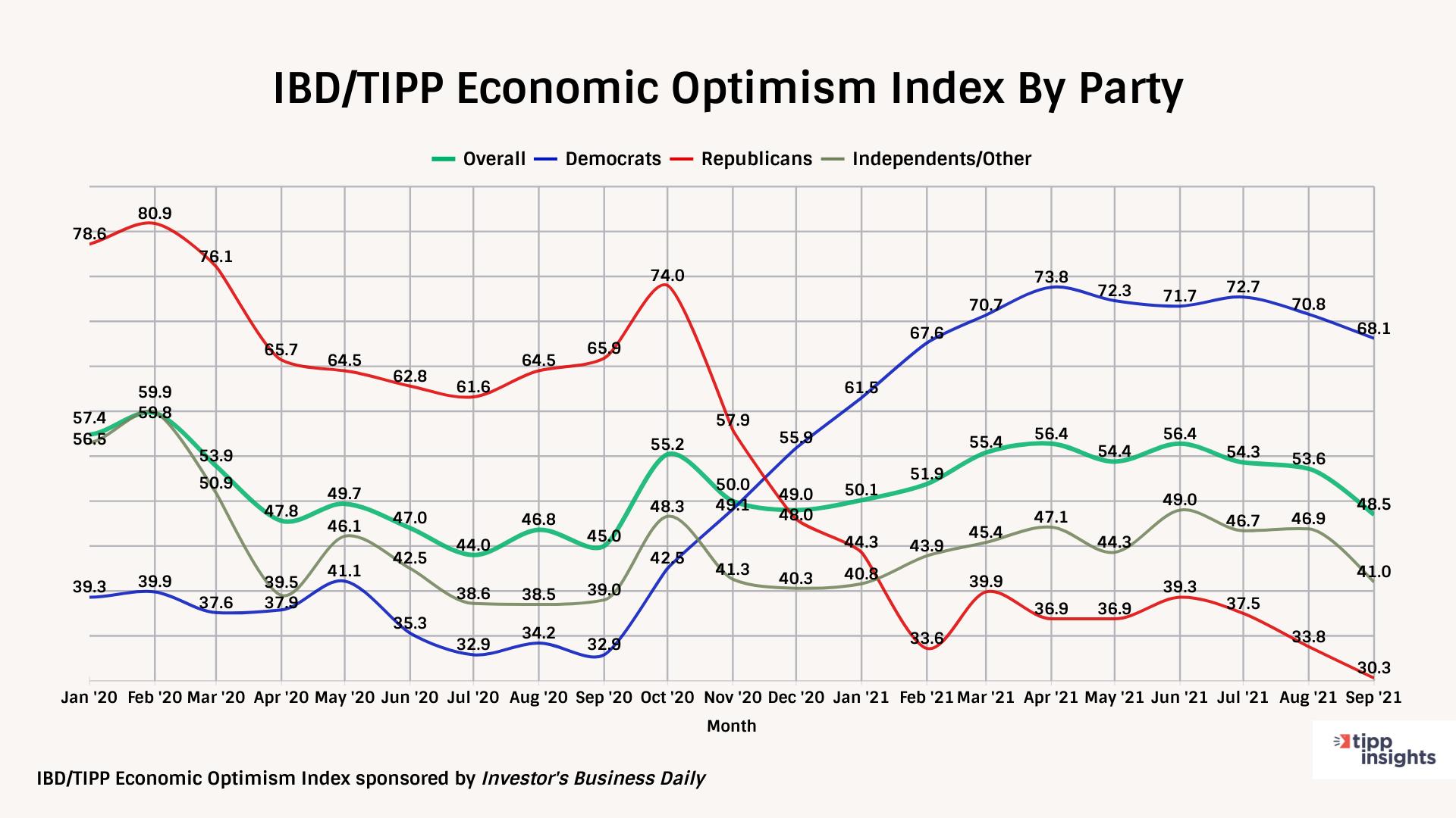 IBD/TIPP Economic optimism index party dynamics