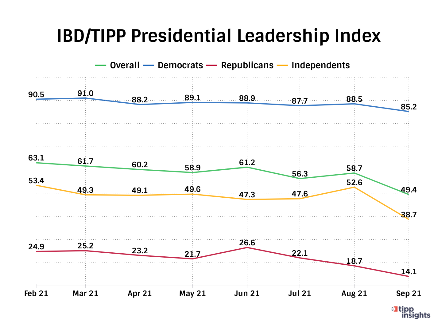 TIPP Poll Presidential Leadership Index by Party