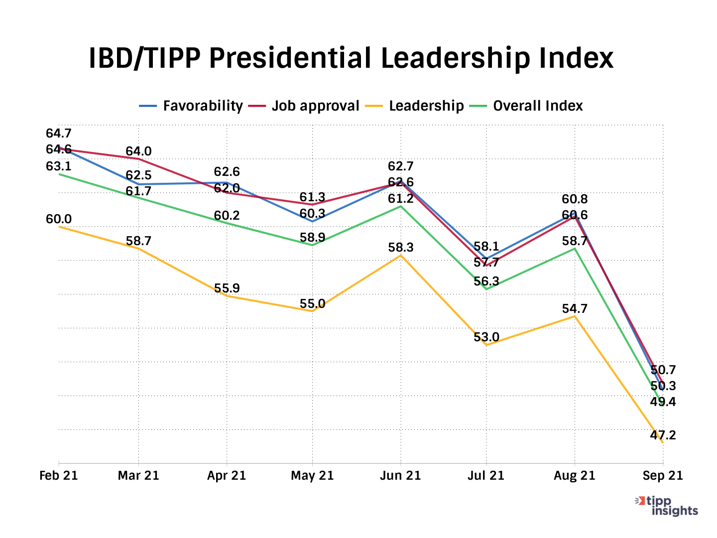 TIPP Poll Presidential Leadership Index Components