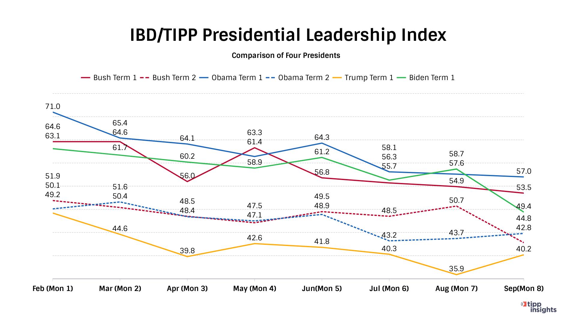 TIPP Poll Comparing Presidents Bush, Obama, Trump, and Biden.