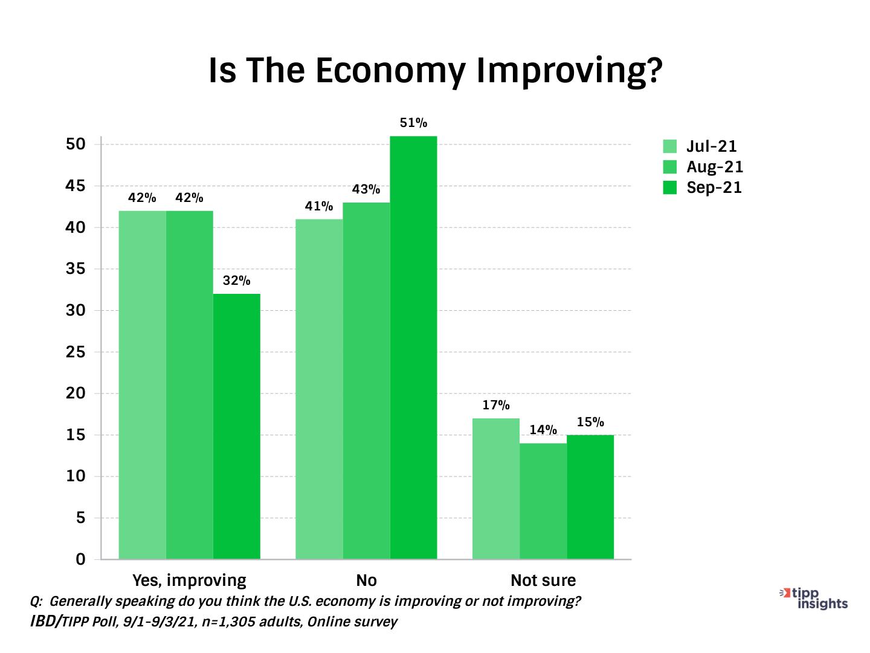 IBD/TIPP economic optimism Index, do Americans think the economy improving?