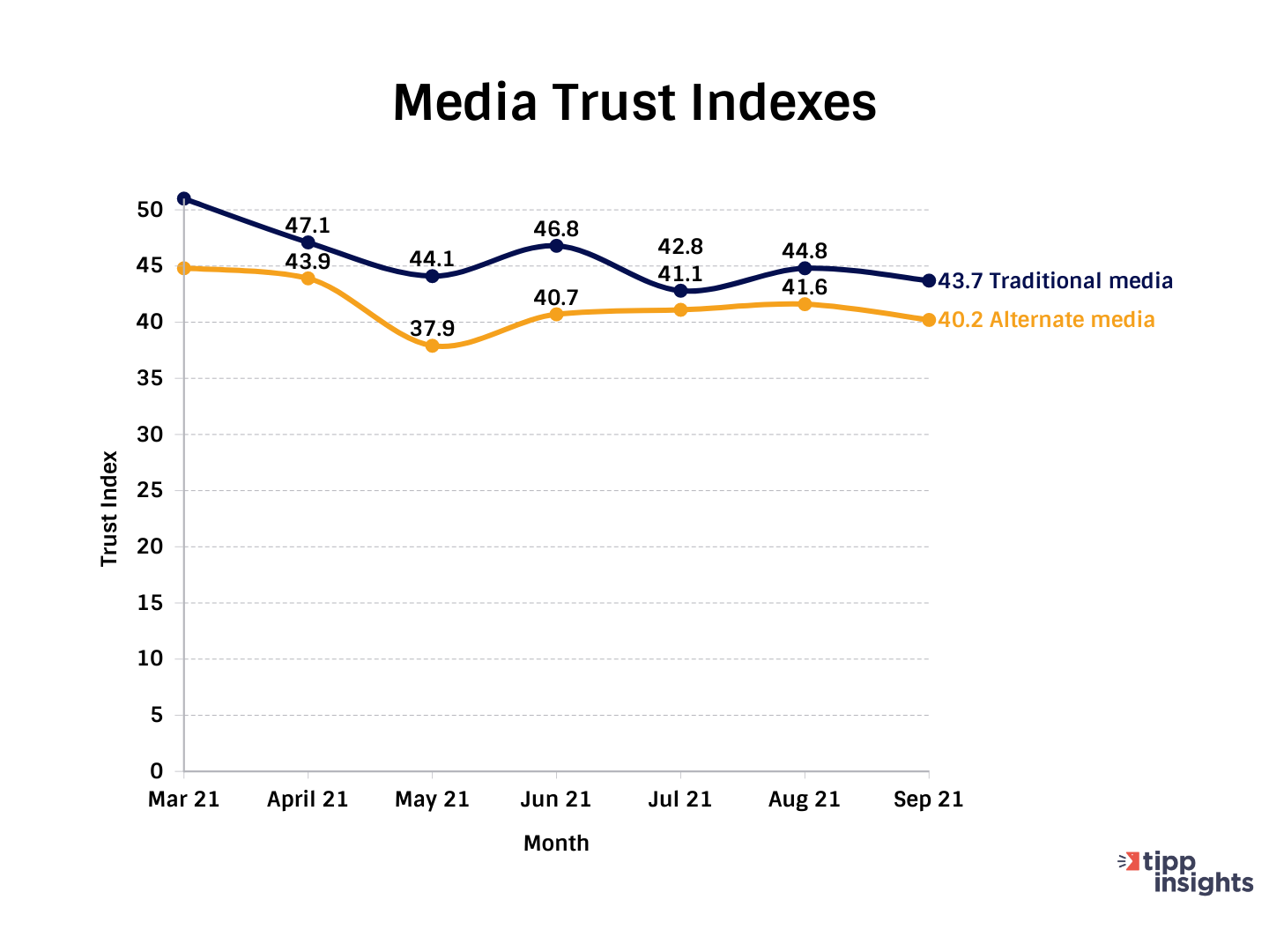TIPP Poll Resutls: Americans and their Media Trust Indexes