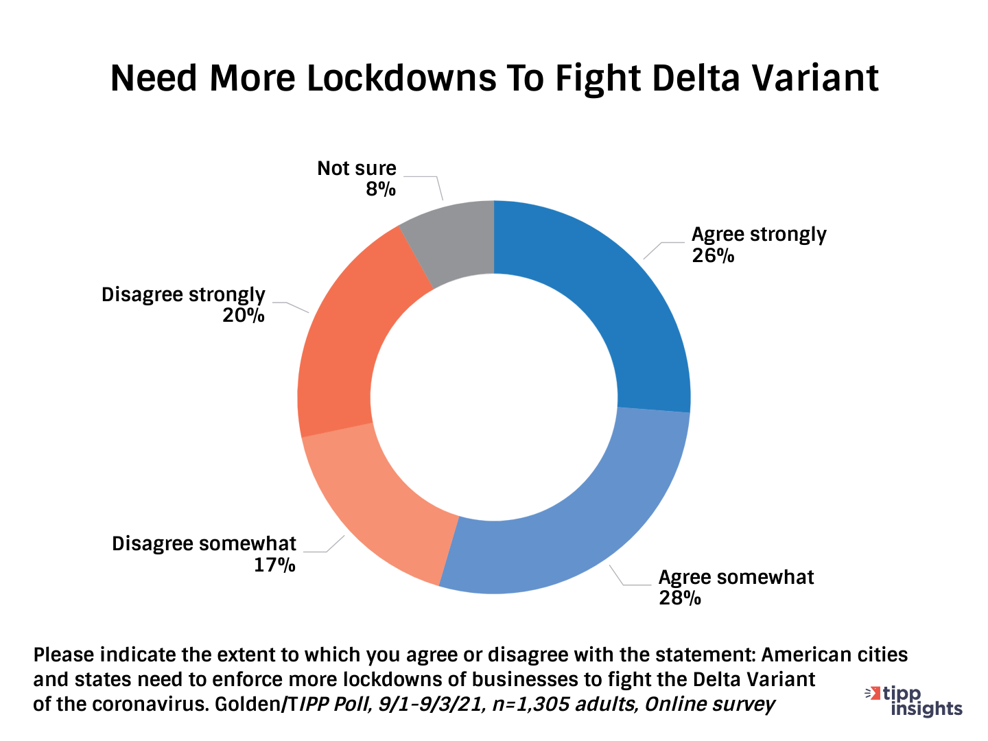 TIPP/Golden Poll Results: Americans who believe America Need more lockdowns to fight Delta
