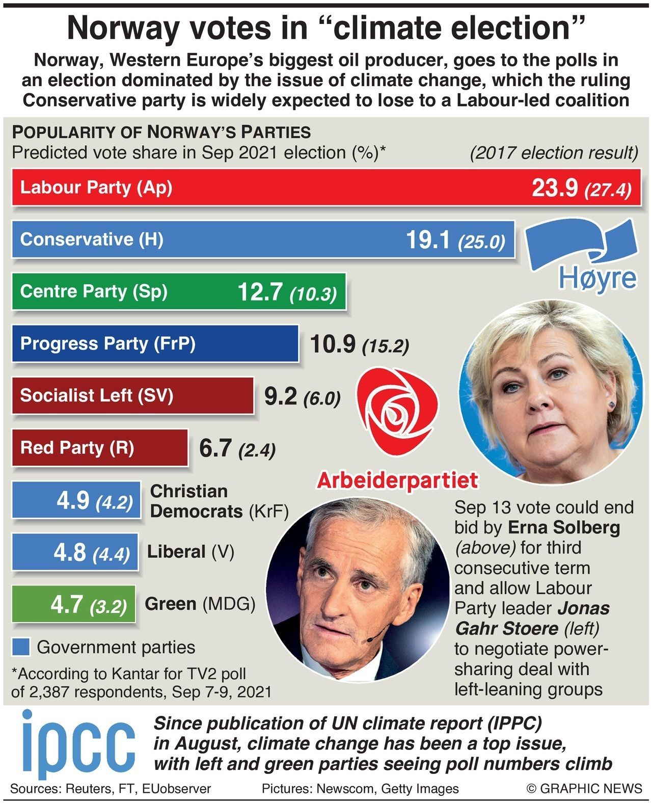 Norway Election Infographic
