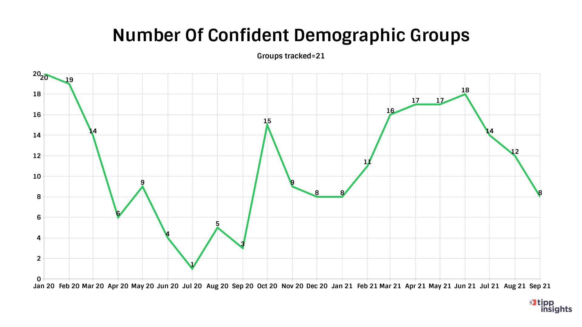 IBD/TIPP Economic Optimism Index Number of confident groups