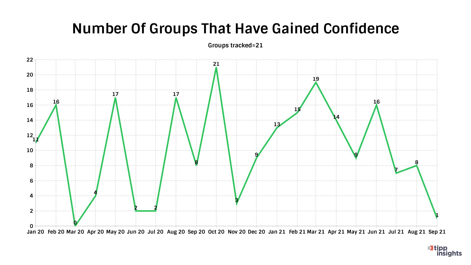 IBD/TIPP Economic Optimism Index Number of groups improving