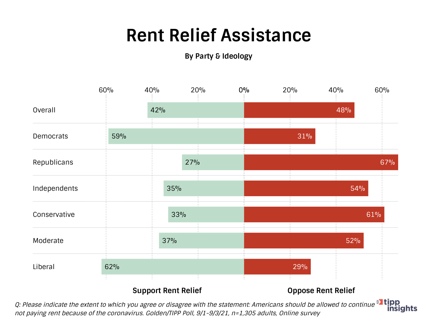 TIPP/Golden Poll Results: Americans in support or opposition of Rent relief assistance, along party ideology lines