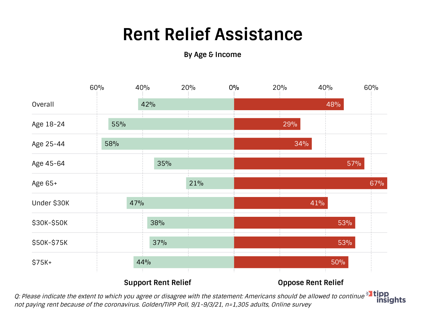 TIPP/Golden Poll results: Americans in support or opposition of rent relief assistance