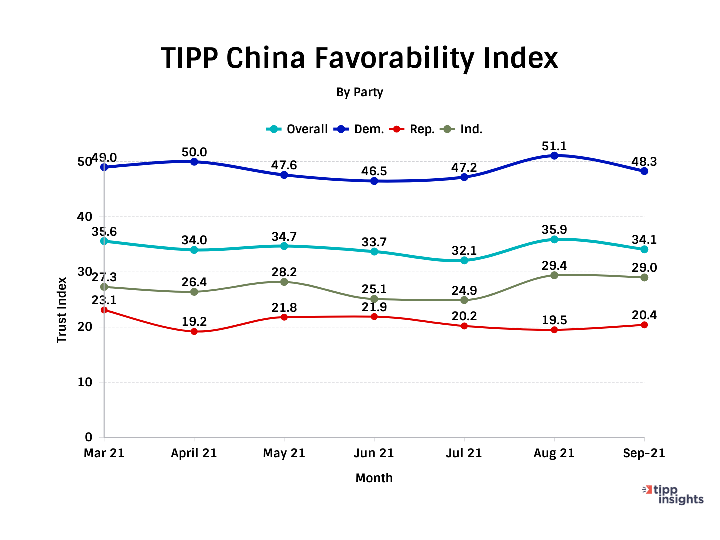 TIPP Poll Results: China Favorability Index Of Americans, Along party lines