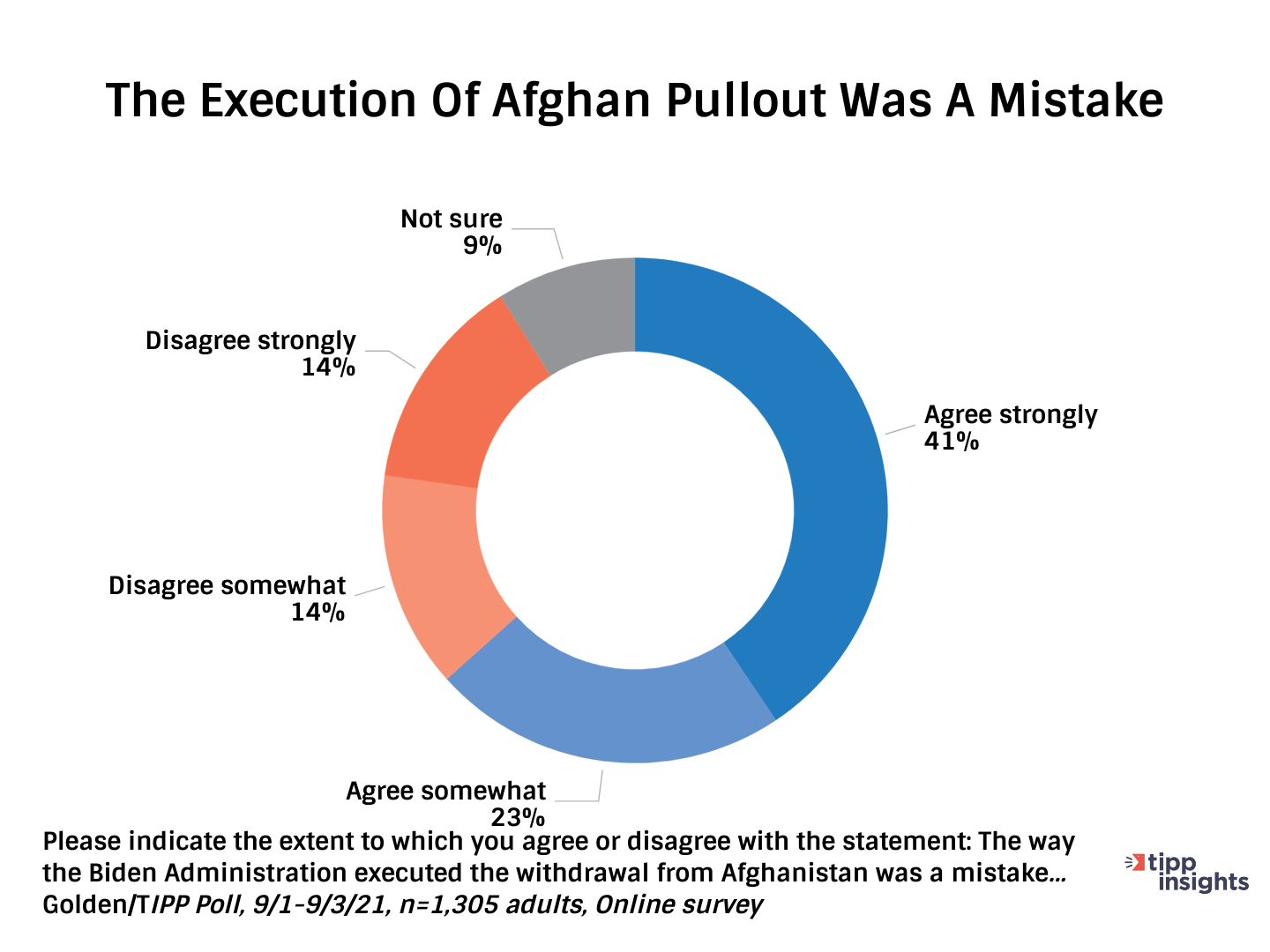 TIPP Poll Results: Americans believing the execution of Afghan Pullout was a mistake