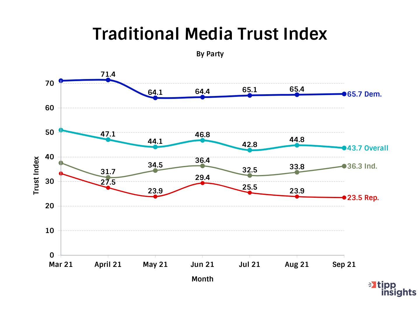 TIPP Poll Results: Americans and Traditional Media Trust Index