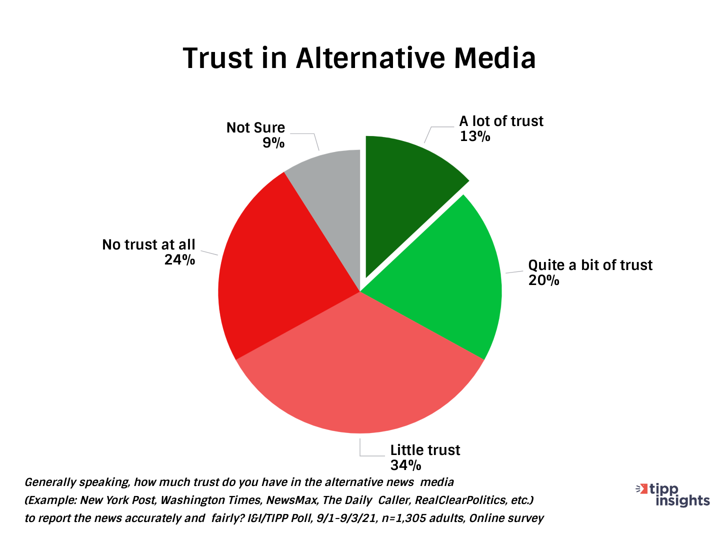 TIPP Poll Results: Americans and their Trust in Alternative Media