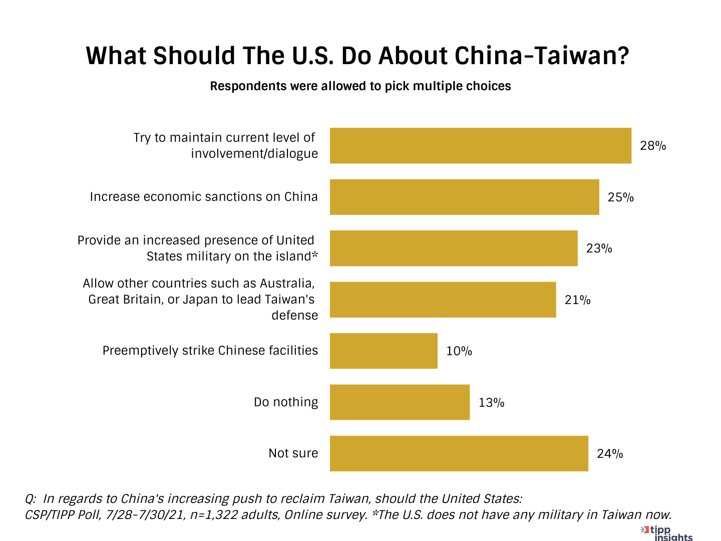 TIPP Poll Results Chart: Americans on What should the U.S. do about China-Taiwan?