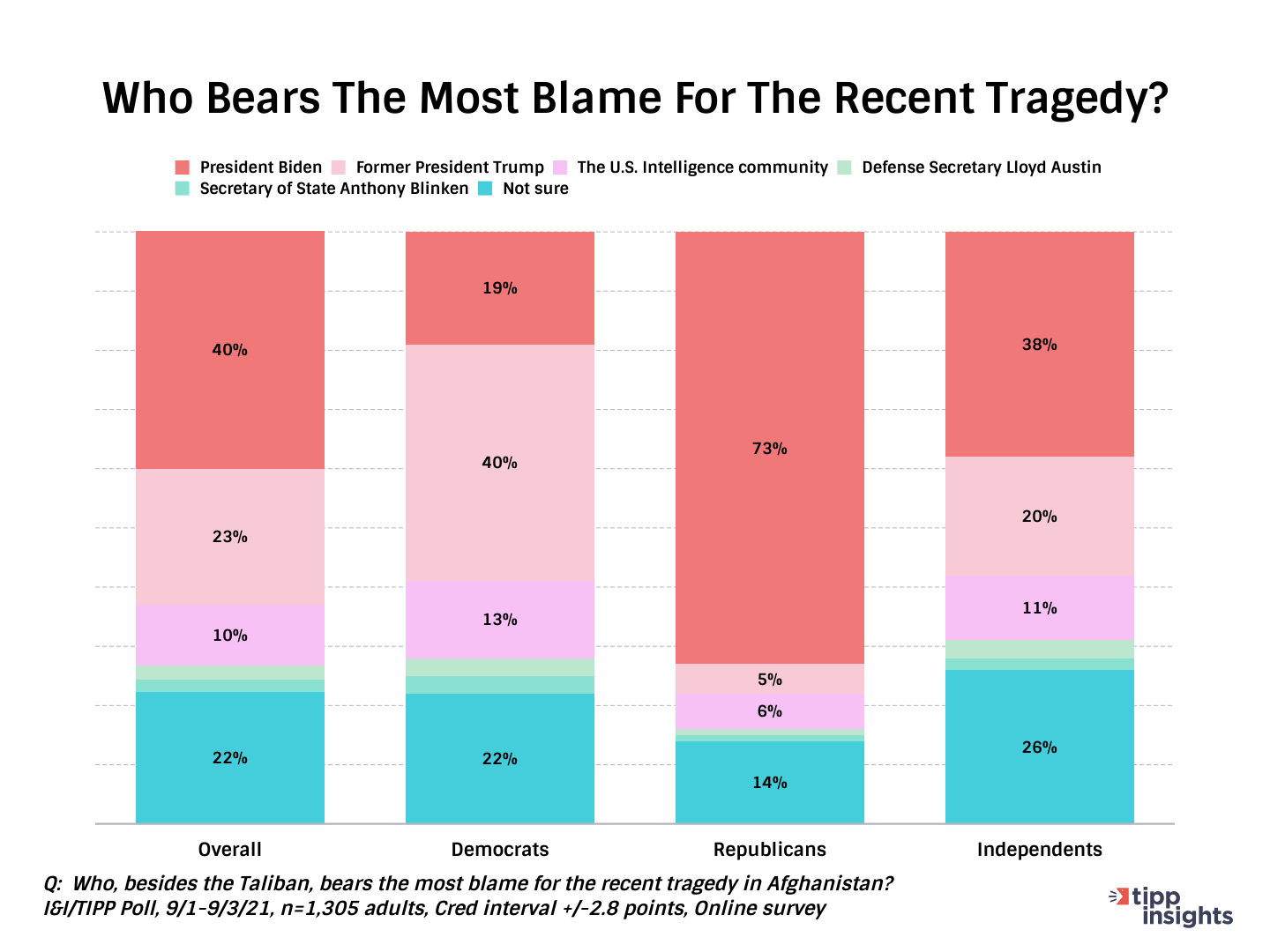 TIPP Poll Results: Who Do americans blame for recent tragedy in Afghanistan