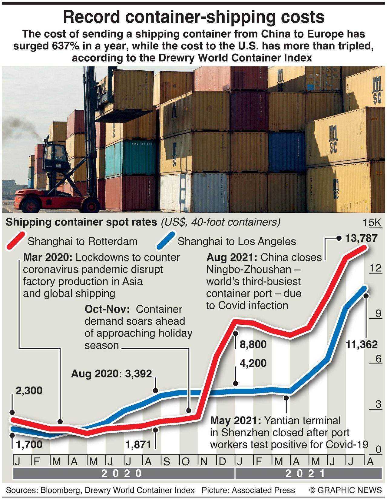 Container prices infographic