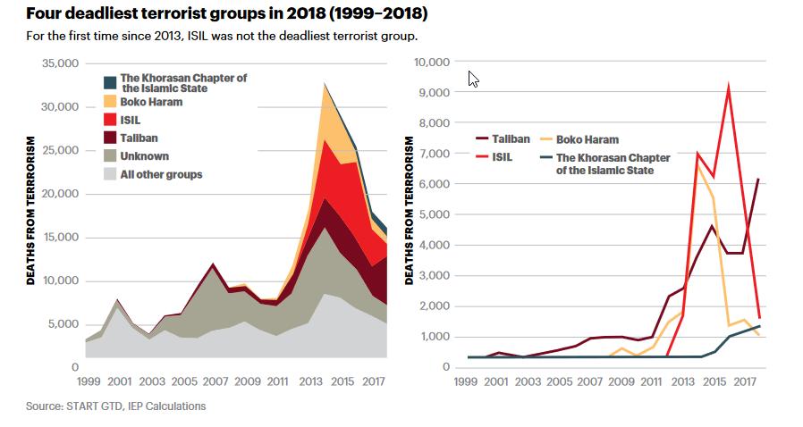 Four deadliest terrorist groups chart
