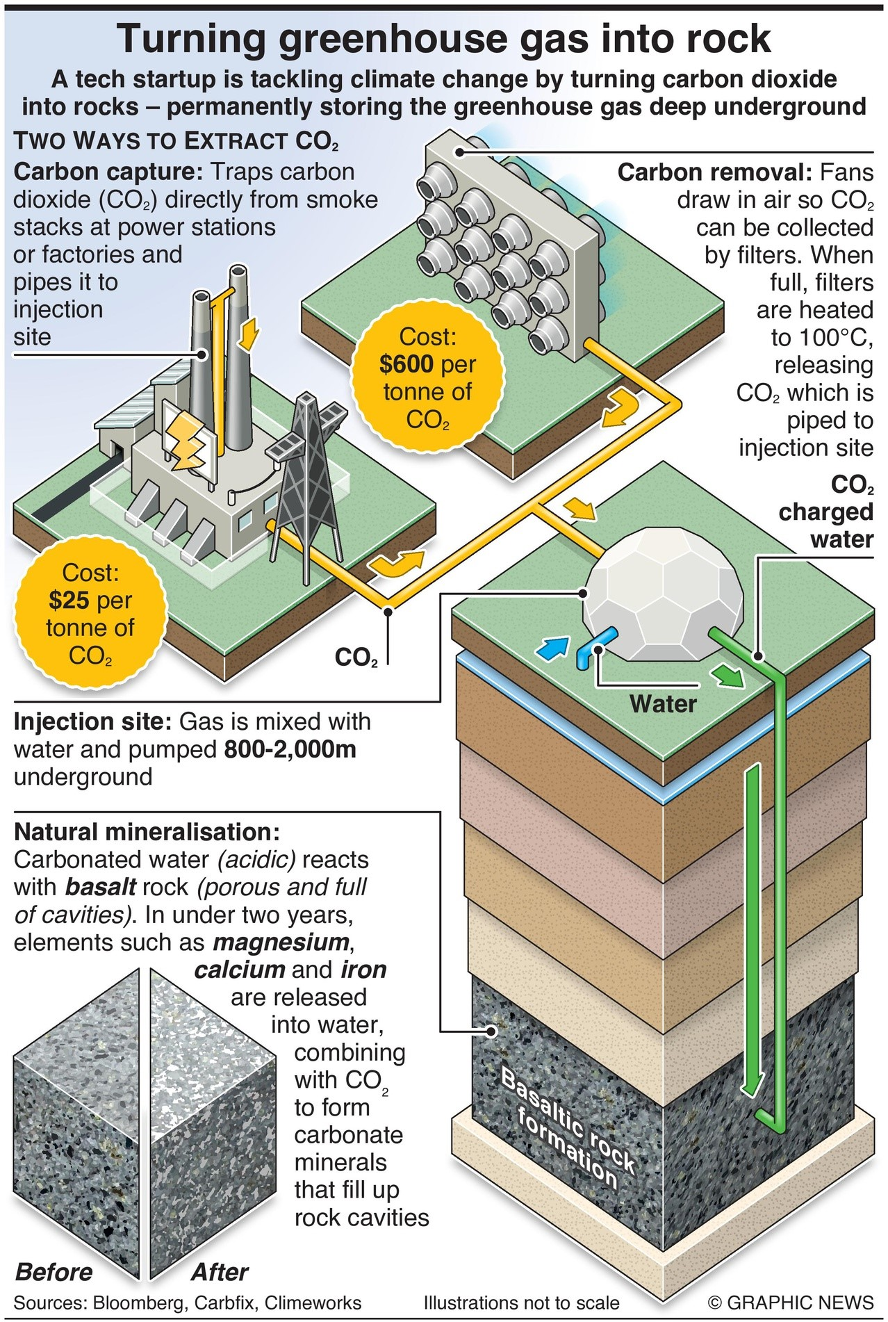 Turning greenhouse gas into rock