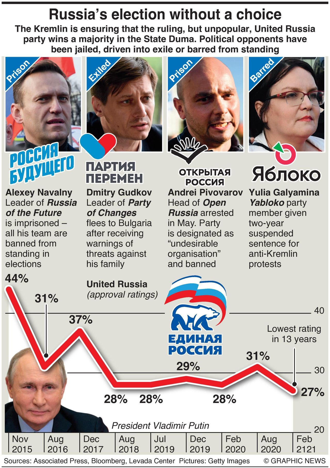 Russian Election Choices 2021
